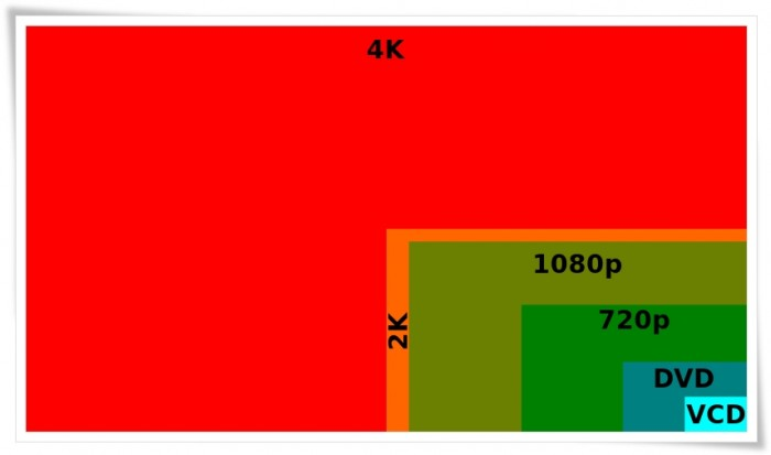 Pengertian apa itu resolusi video 4K